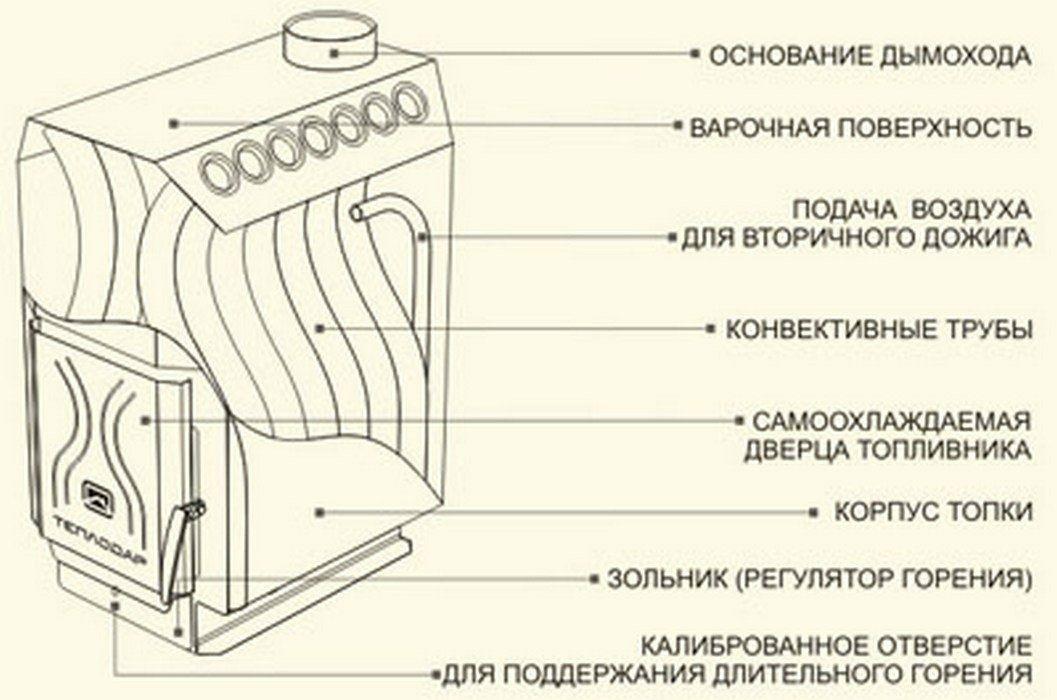 Схема отопительно-варочной печи